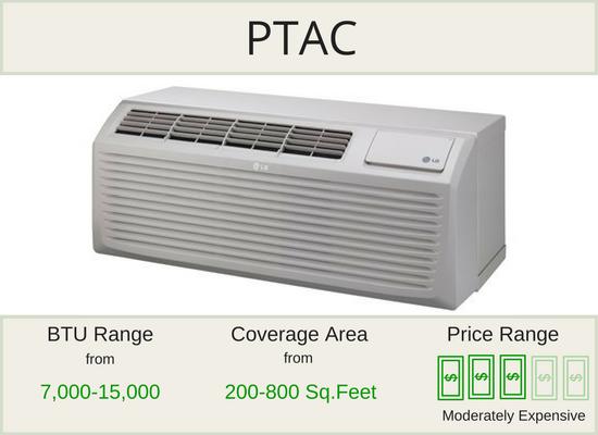 PTAC Air Conditioner Units