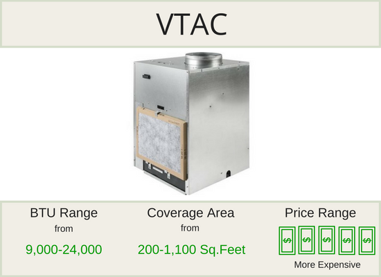 VTAC Units Are Commercial Grade Air Conditioners With Heating And Cooling.  They Can Be Used For One Or More Rooms And Are Typically Hidden Away In A  Closet.