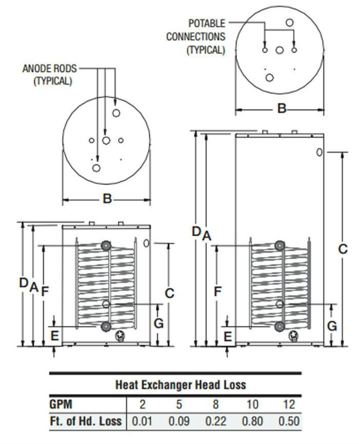 Bradford White Sw2120l 116 Gallon Gas Water Heater